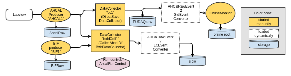 EUDAQ_ahcal_diagram