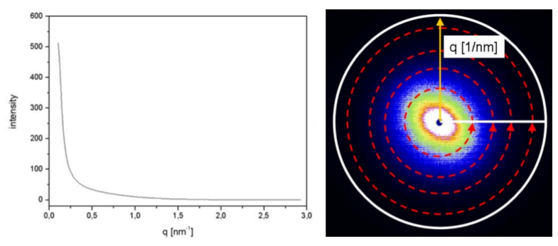 Radial profile plot image j manual